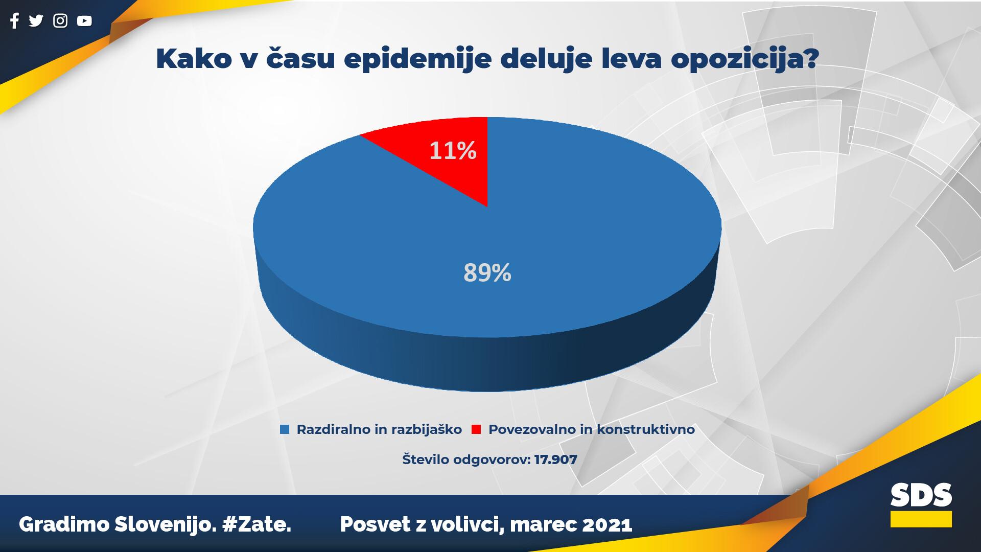 graf SDS
