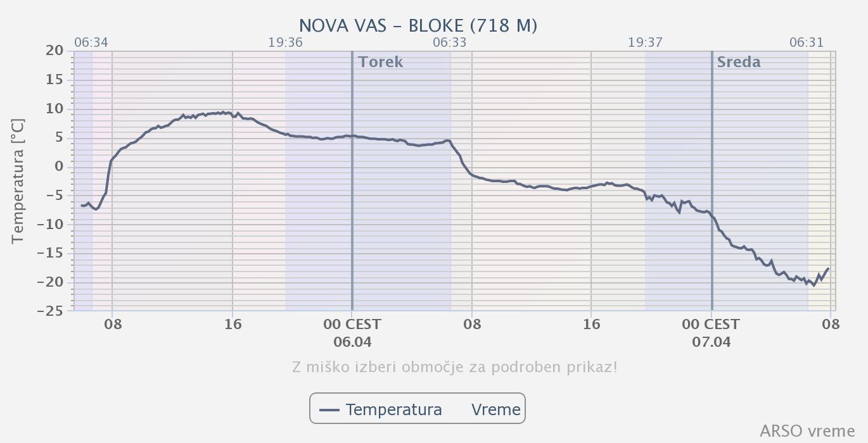 V Novi vasi na Blokah se je temperatura zraka spustila do -20,6 °C, kar je nov uradni slovenski rekord za april.